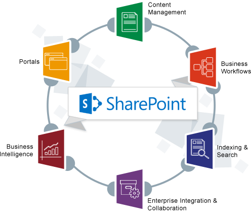 sharepoint development companies in india,sharepoint application development india